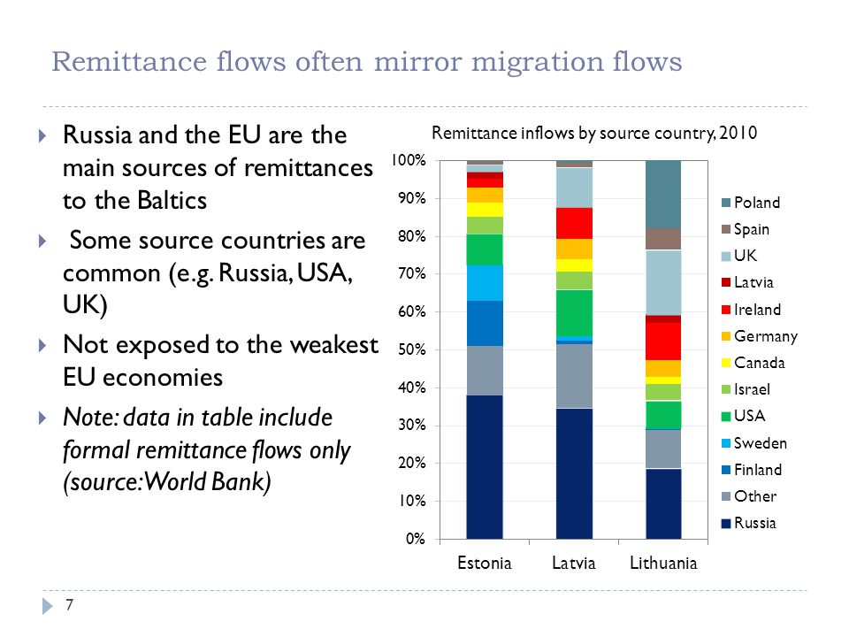 Remittance flows often mirror migration flows 7  Russia and the EU are the main sources of remittances to the Baltics  Some source countries are com