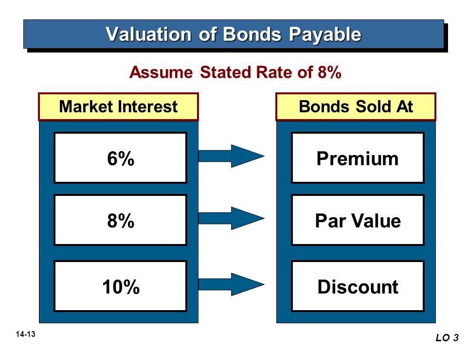 14-13 Bonds Sold AtMarket Interest 6% 8% 10% Premium Par Value Discount Valuation of Bonds Payable LO 3 Assume Stated Rate of 8%