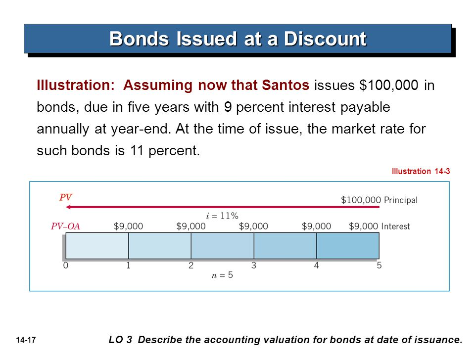 14-17 Illustration: Assuming now that Santos issues $100,000 in bonds, due in five years with 9 percent interest payable annually at year-end. At the