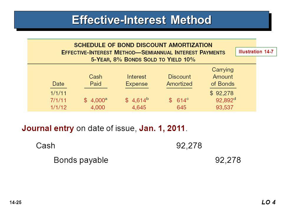 14-25 LO 4 Effective-Interest Method Illustration 14-7 Journal entry on date of issue, Jan. 1, 2011. Cash 92,278 Bonds payable92,278