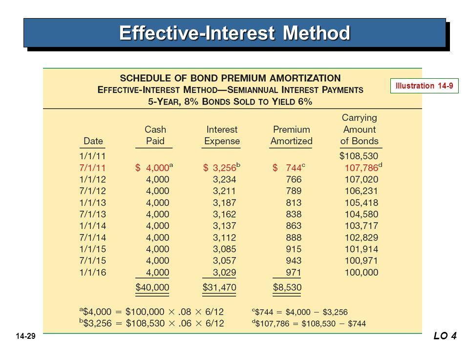14-29 LO 4 Effective-Interest Method Illustration 14-9