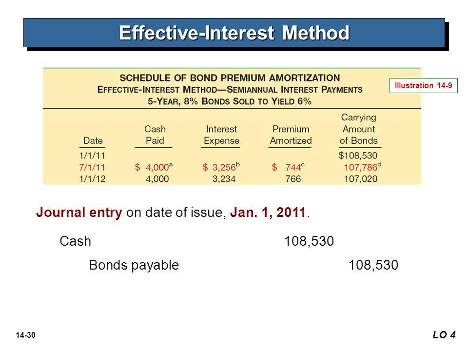14-30 LO 4 Effective-Interest Method Illustration 14-9 Journal entry on date of issue, Jan. 1, 2011. Cash 108,530 Bonds payable108,530