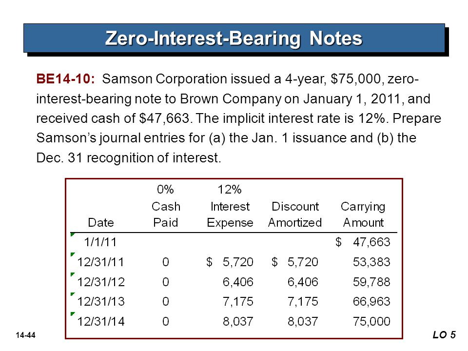 14-44 BE14-10: Samson Corporation issued a 4-year, $75,000, zero- interest-bearing note to Brown Company on January 1, 2011, and received cash of $47,