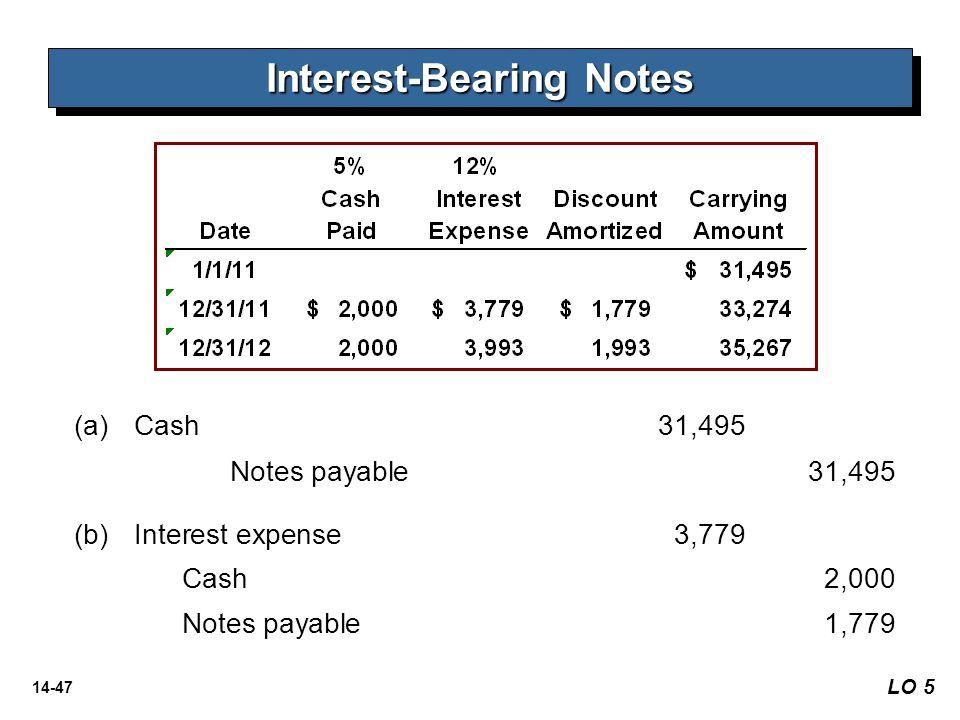 14-47 Interest-Bearing Notes (a)Cash 31,495 Notes payable31,495 (b) (b)Interest expense3,779 Cash2,000 Notes payable 1,779 LO 5