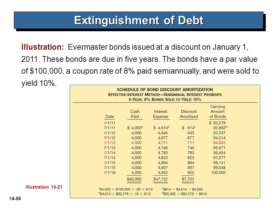 14-56 Illustration: Evermaster bonds issued at a discount on January 1, 2011. These bonds are due in five years. The bonds have a par value of $100,00