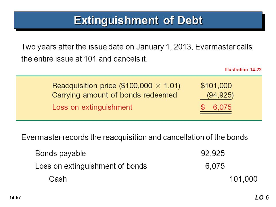 14-57 Two years after the issue date on January 1, 2013, Evermaster calls the entire issue at 101 and cancels it. Extinguishment of Debt Illustration