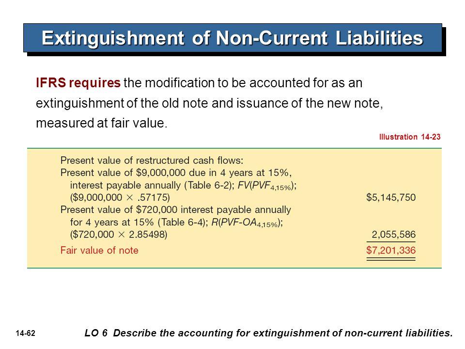 14-62 Extinguishment of Non-Current Liabilities LO 6 Describe the accounting for extinguishment of non-current liabilities. IFRS requires the modifica