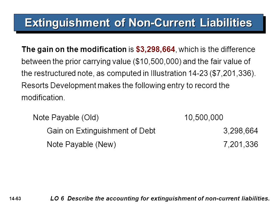 14-63 Extinguishment of Non-Current Liabilities LO 6 Describe the accounting for extinguishment of non-current liabilities. The gain on the modificati