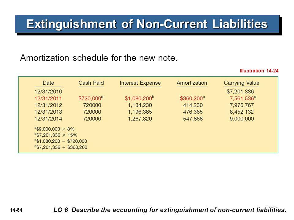 14-64 Extinguishment of Non-Current Liabilities LO 6 Describe the accounting for extinguishment of non-current liabilities. Amortization schedule for