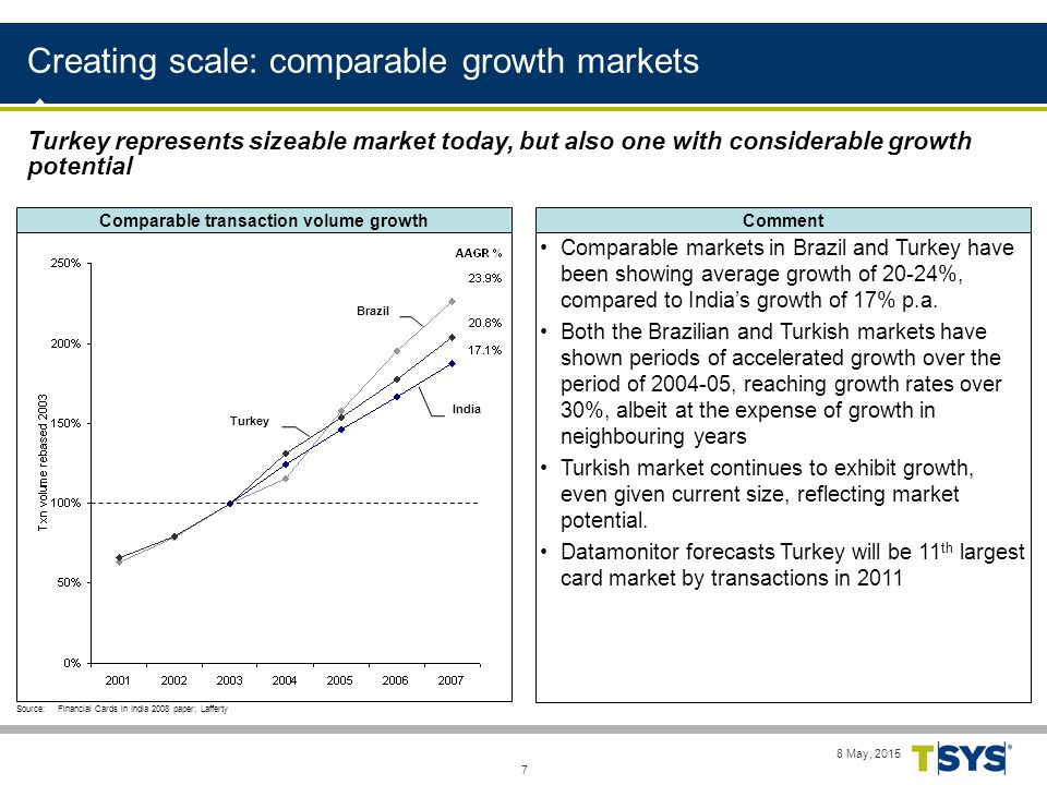 8 May, 2015 7 Creating scale: comparable growth markets Comparable markets in Brazil and Turkey have been showing average growth of 20-24%, compared to India's growth of 17% p.a.