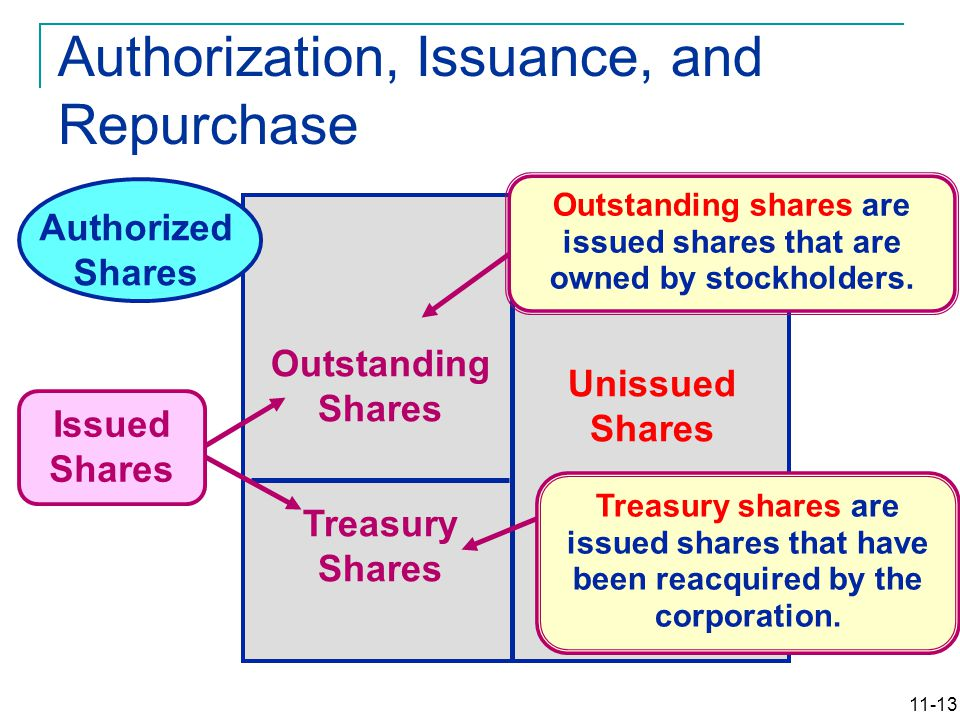 11-13 Authorized Shares Unissued Shares Treasury Shares Outstanding Shares Issued Shares Treasury shares are issued shares that have been reacquired b