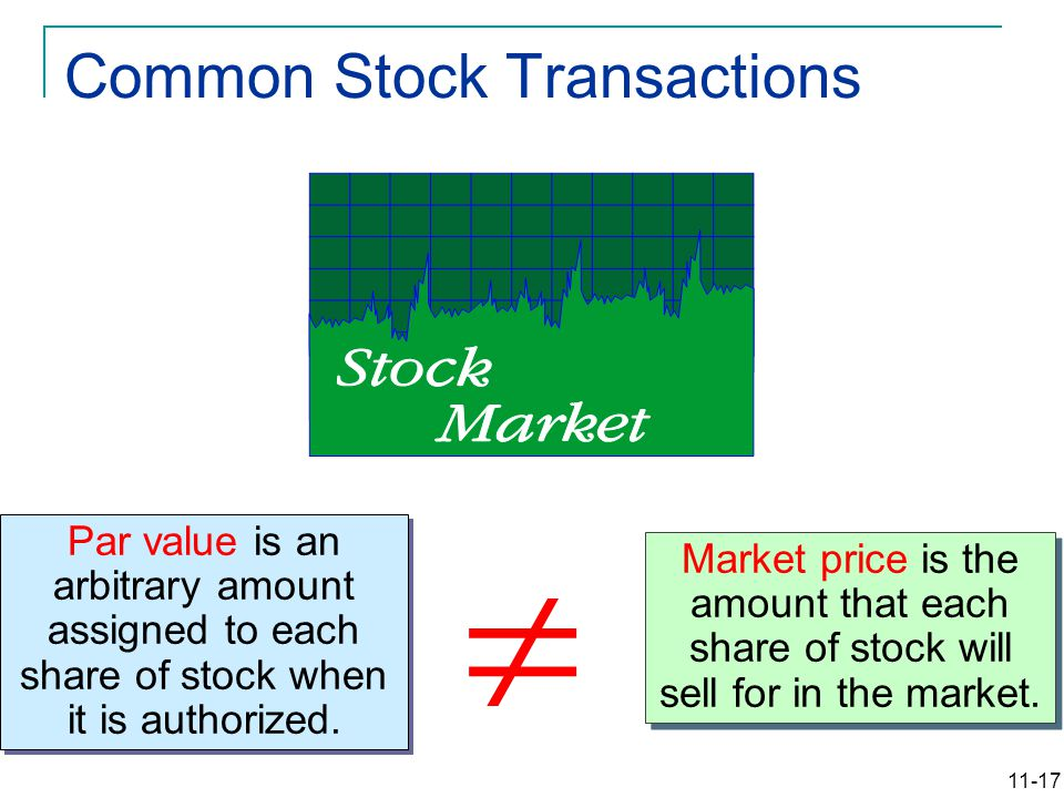 11-17 Par value is an arbitrary amount assigned to each share of stock when it is authorized. Market price is the amount that each share of stock will