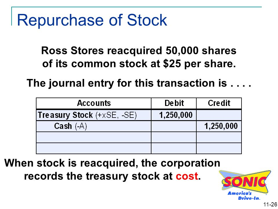 11-26 Ross Stores reacquired 50,000 shares of its common stock at $25 per share. The journal entry for this transaction is.... When stock is reacquire