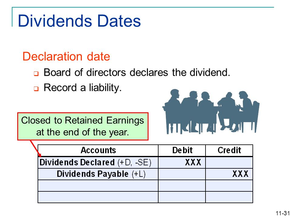 11-31 Declaration date  Board of directors declares the dividend.  Record a liability. Closed to Retained Earnings at the end of the year. Dividends