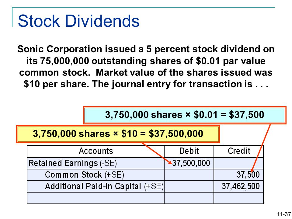 11-37 3,750,000 shares × $0.01 = $37,500 Sonic Corporation issued a 5 percent stock dividend on its 75,000,000 outstanding shares of $0.01 par value common stock.