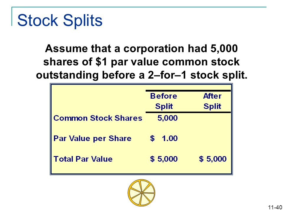11-40 Assume that a corporation had 5,000 shares of $1 par value common stock outstanding before a 2–for–1 stock split.