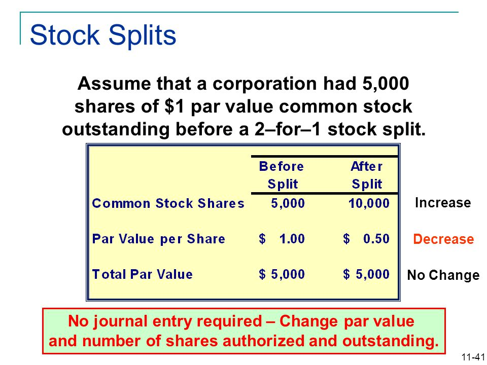 11-41 Increase Decrease No Change Assume that a corporation had 5,000 shares of $1 par value common stock outstanding before a 2–for–1 stock split. No