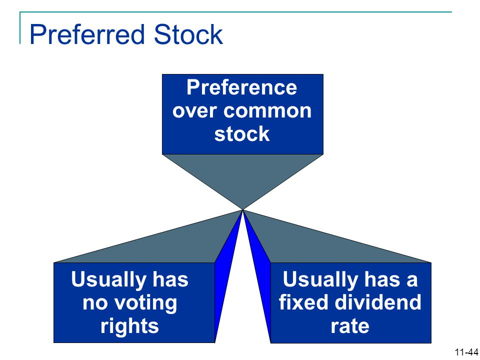 11-44 Preference over common stock Usually has no voting rights Usually has a fixed dividend rate Preferred Stock