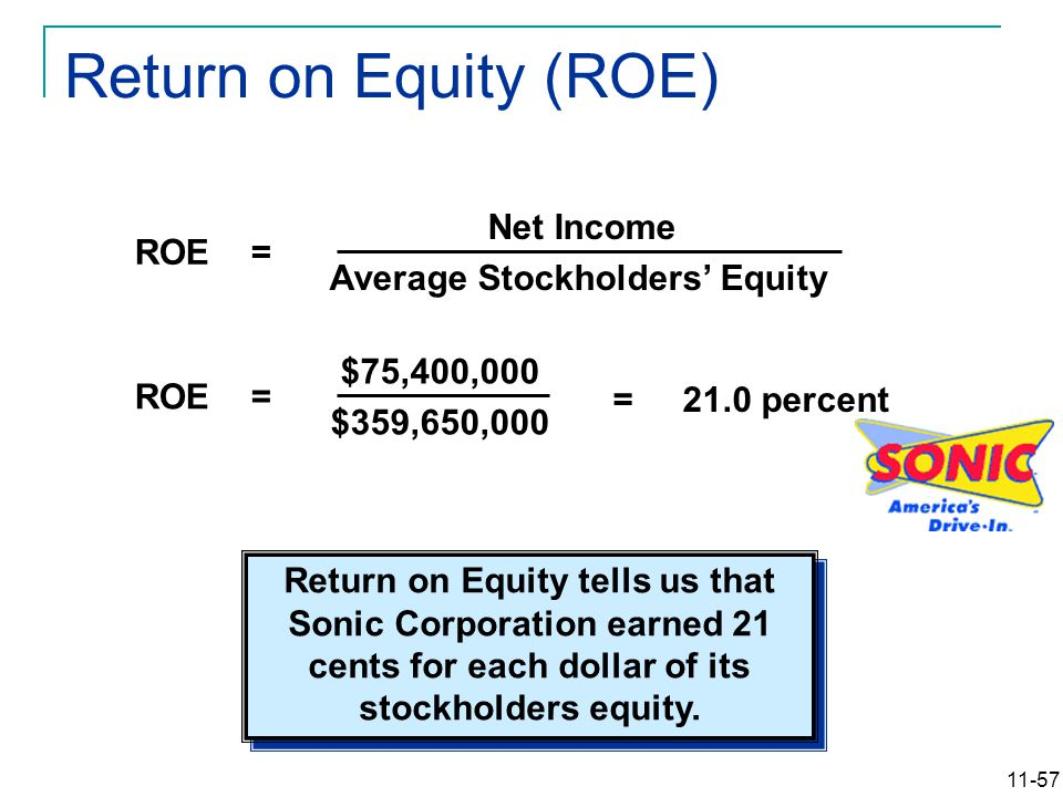 11-57 Return on Equity (ROE) Net Income Average Stockholders' Equity ROE = $75,400,000 $359,650,000 ROE = = 21.0 percent Return on Equity tells us tha