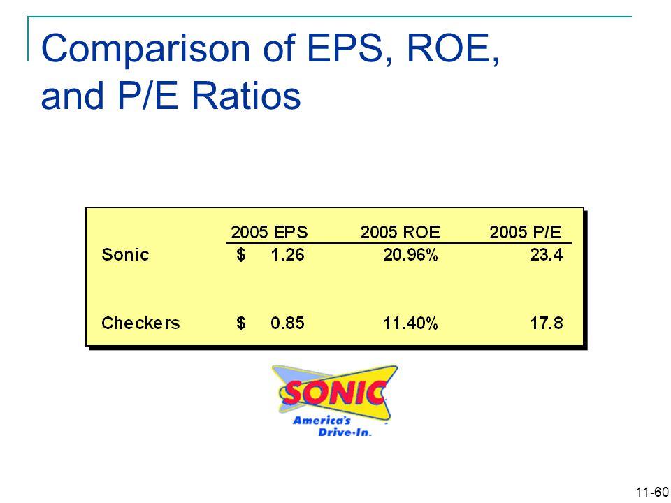 11-60 Comparison of EPS, ROE, and P/E Ratios