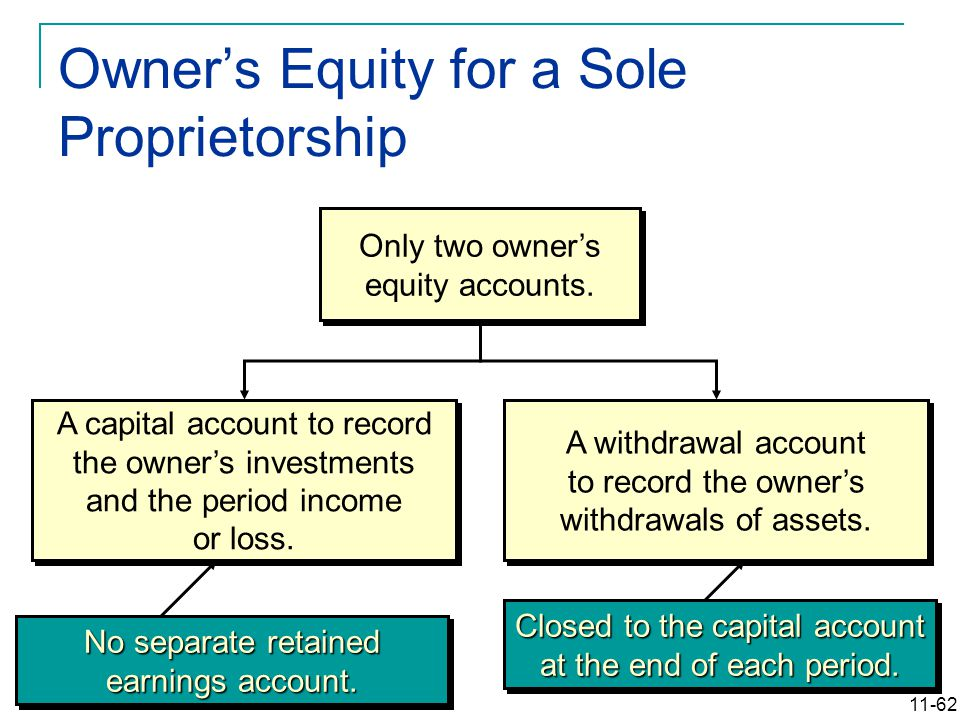 11-62 Owner's Equity for a Sole Proprietorship Only two owner's equity accounts. A withdrawal account to record the owner's withdrawals of assets. A w
