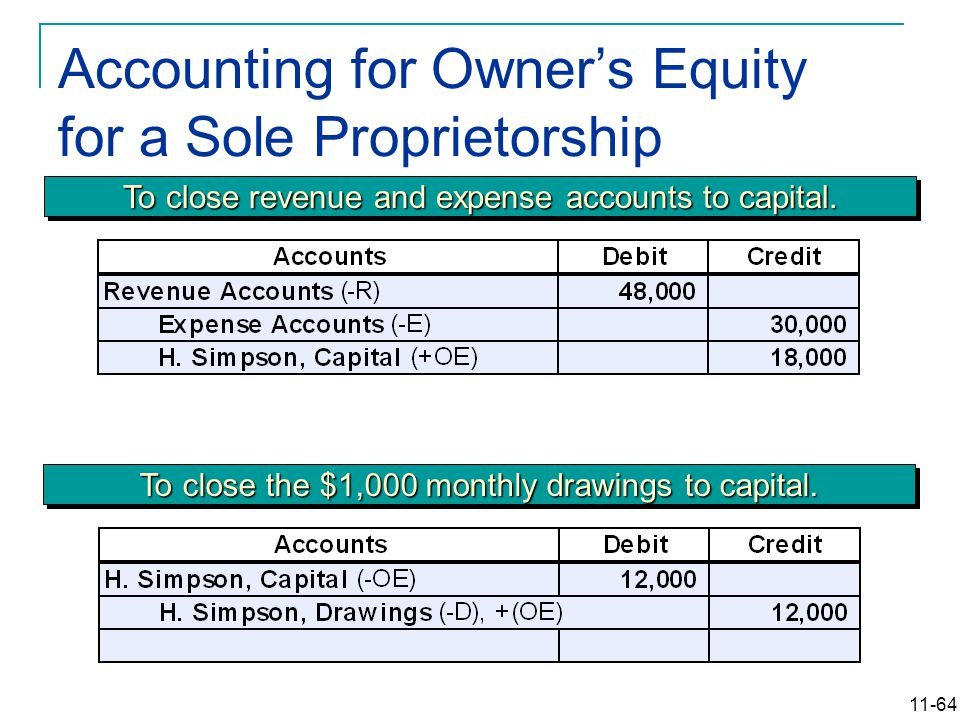 11-64 Accounting for Owner's Equity for a Sole Proprietorship To close revenue and expense accounts to capital. To close the $1,000 monthly drawings t