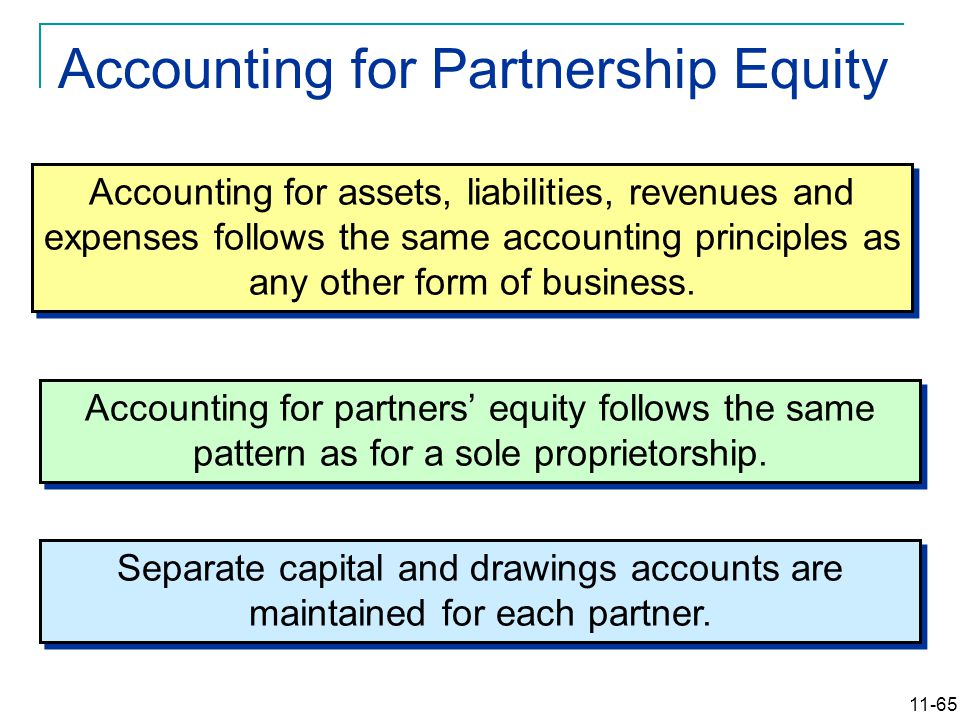 11-65 Accounting for assets, liabilities, revenues and expenses follows the same accounting principles as any other form of business.
