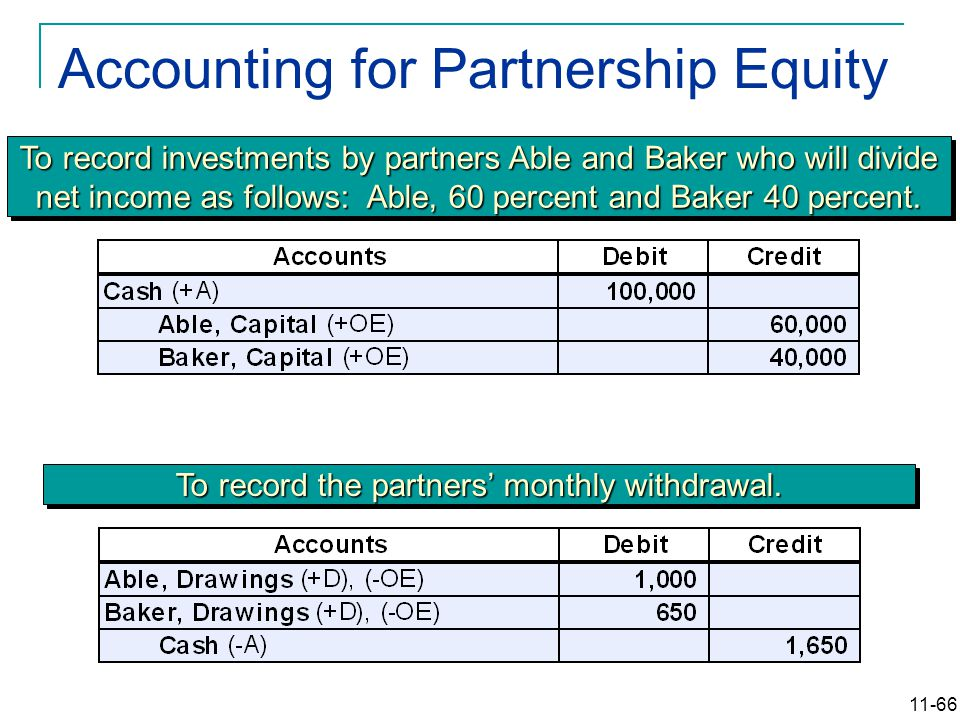 11-66 Accounting for Partnership Equity To record investments by partners Able and Baker who will divide net income as follows: Able, 60 percent and Baker 40 percent.