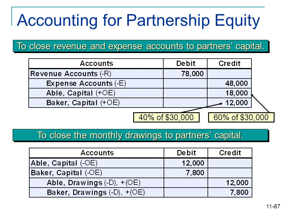 11-67 Accounting for Partnership Equity To close revenue and expense accounts to partners' capital.