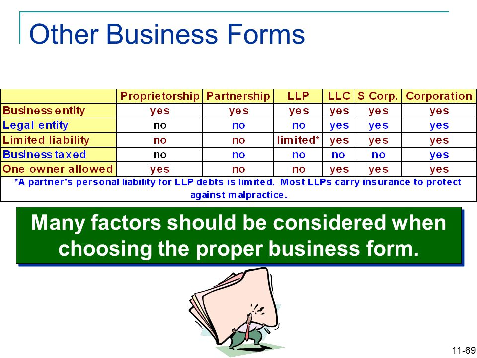 11-69 Other Business Forms Many factors should be considered when choosing the proper business form.