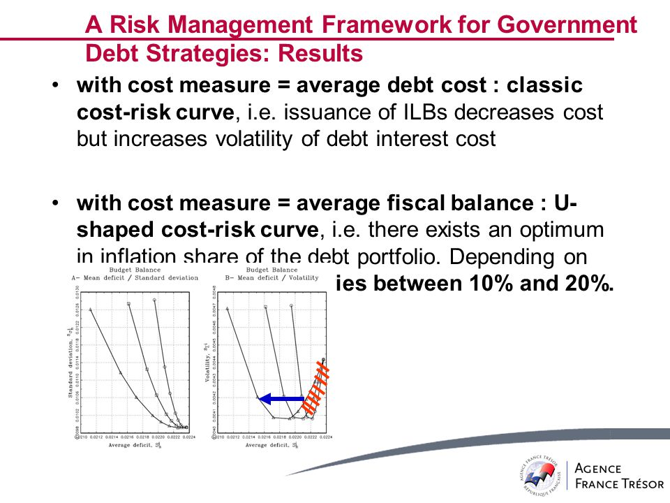 A Risk Management Framework for Government Debt Strategies: Results with cost measure = average debt cost : classic cost-risk curve, i.e.