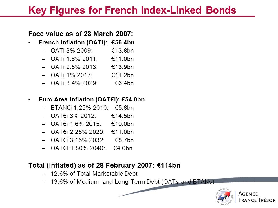 Key Figures for French Index-Linked Bonds Face value as of 23 March 2007: French Inflation (OATi):€56.4bn –OATi 3% 2009: €13.8bn –OATi 1.6% 2011: €11.0bn –OATi 2.5% 2013: €13.9bn –OATi 1% 2017: €11.2bn –OATi 3.4% 2029: €6.4bn Euro Area Inflation (OAT€i): €54.0bn –BTAN€i 1.25% 2010: €5.8bn –OAT€i 3% 2012: €14.5bn –OAT€i 1.6% 2015: €10.0bn –OAT€i 2.25% 2020: €11.0bn –OAT€i 3.15% 2032: €8.7bn –OAT€I 1.80% 2040: €4.0bn Total (inflated) as of 28 February 2007: €114bn –12.6% of Total Marketable Debt –13.6% of Medium- and Long-Term Debt (OATs and BTANs)