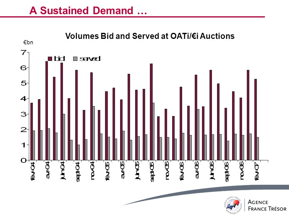 €bn Volumes Bid and Served at OATi/€i Auctions A Sustained Demand …