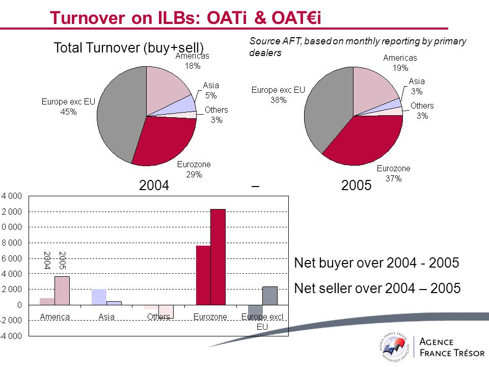 Turnover on ILBs: OATi & OAT€i Total Turnover (buy+sell) Net buyer over 2004 - 2005 Net seller over 2004 – 2005 Source AFT, based on monthly reporting by primary dealers 2004 – 2005 20042005