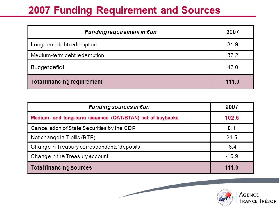 Funding requirement in €bn2007 Long-term debt redemption31.9 Medium-term debt redemption37.2 Budget deficit42.0 Total financing requirement111.0 2007 Funding Requirement and Sources Funding sources in €bn2007 Medium- and long-term issuance (OAT/BTAN) net of buybacks 102.5 Cancellation of State Securities by the CDP8.1 Net change in T-bills (BTF)24.5 Change in Treasury correspondents' deposits-8.4 Change in the Treasury account-15.9 Total financing sources111.0