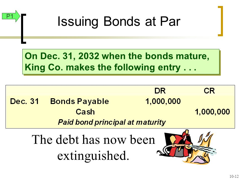 On Dec. 31, 2032 when the bonds mature, King Co. makes the following entry...