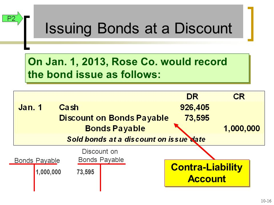 Contra-Liability Account Contra-Liability Account On Jan.