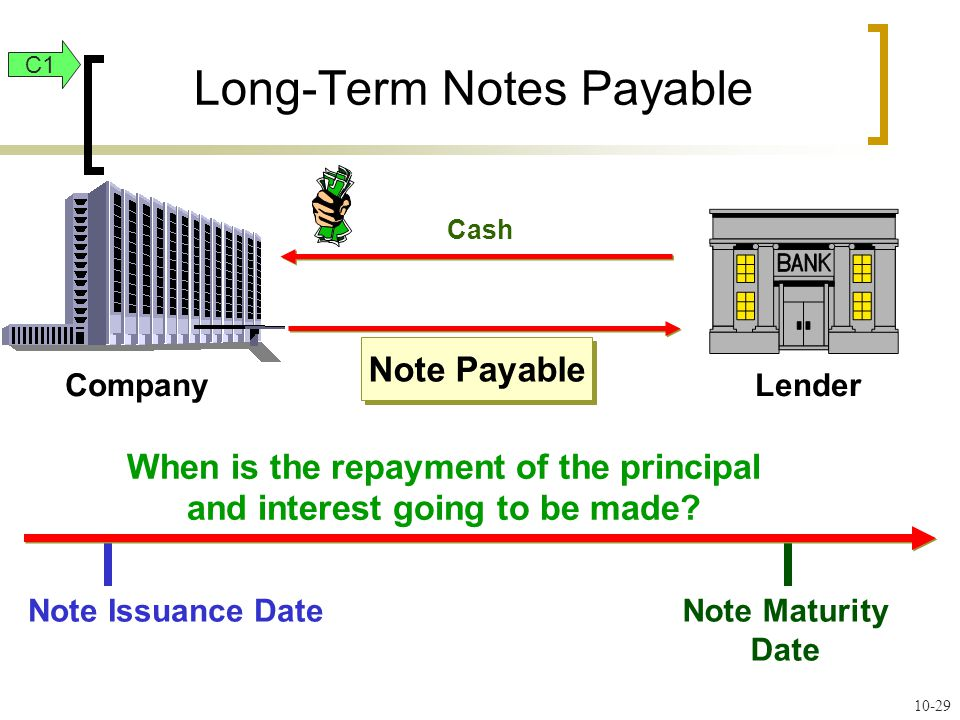 Note Maturity Date Note Payable Cash CompanyLender Note Issuance Date When is the repayment of the principal and interest going to be made.