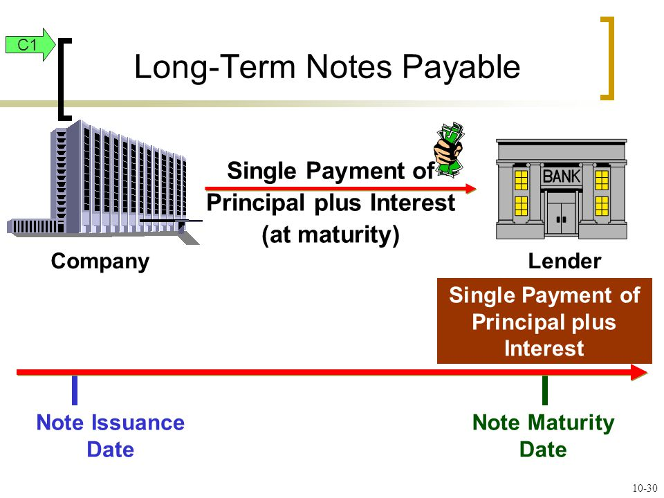 Note Maturity Date CompanyLender Note Issuance Date Long-Term Notes Payable Single Payment of Principal plus Interest Single Payment of Principal plus Interest (at maturity) C1 10-30