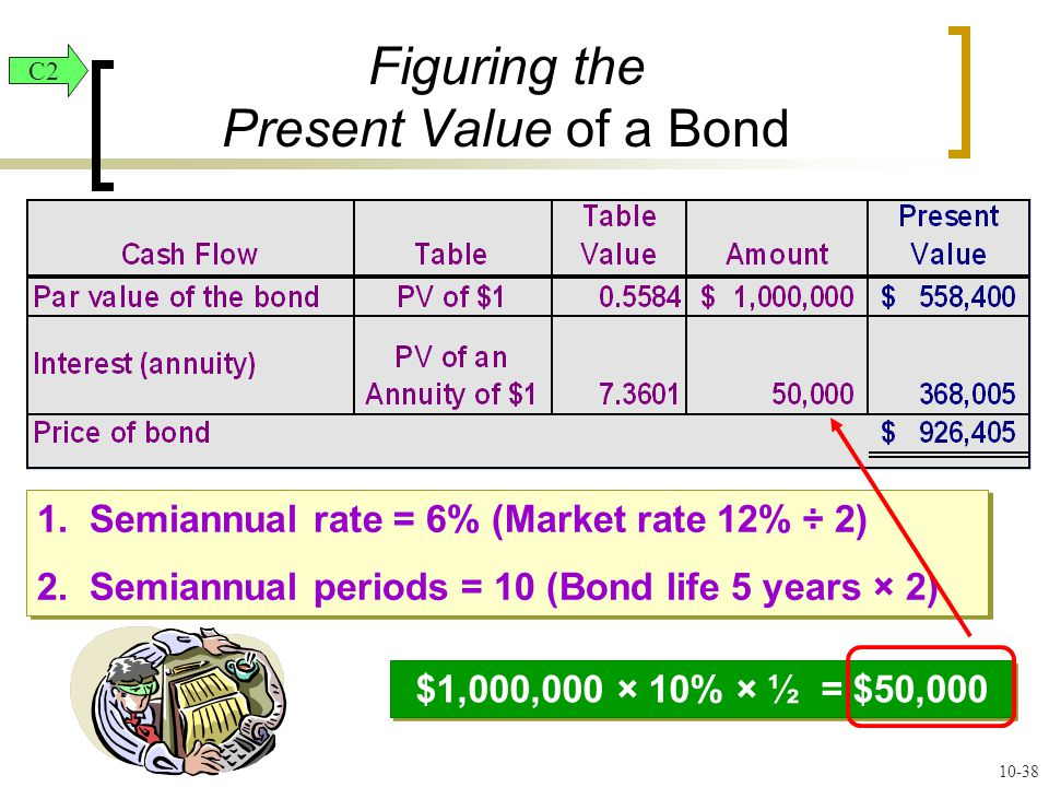 Figuring the Present Value of a Bond 1. Semiannual rate = 6% (Market rate 12% ÷ 2) 2.
