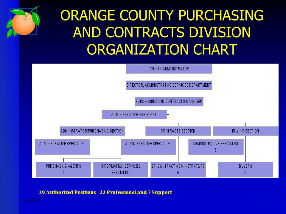8/29/055 ORANGE COUNTY PURCHASING AND CONTRACTS DIVISION ORGANIZATION CHART 29 Authorized Positions - 22 Professional and 7 Support