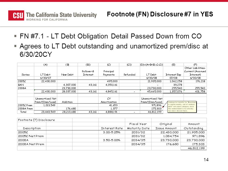 14 Footnote (FN) Disclosure #7 in YES  FN #7.1 - LT Debt Obligation Detail Passed Down from CO  Agrees to LT Debt outstanding and unamortized prem/d