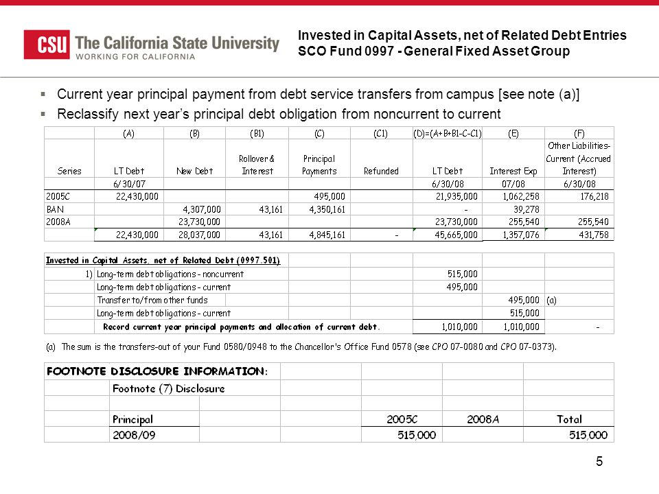 5 Invested in Capital Assets, net of Related Debt Entries SCO Fund 0997 - General Fixed Asset Group  Current year principal payment from debt service transfers from campus [see note (a)]  Reclassify next year's principal debt obligation from noncurrent to current