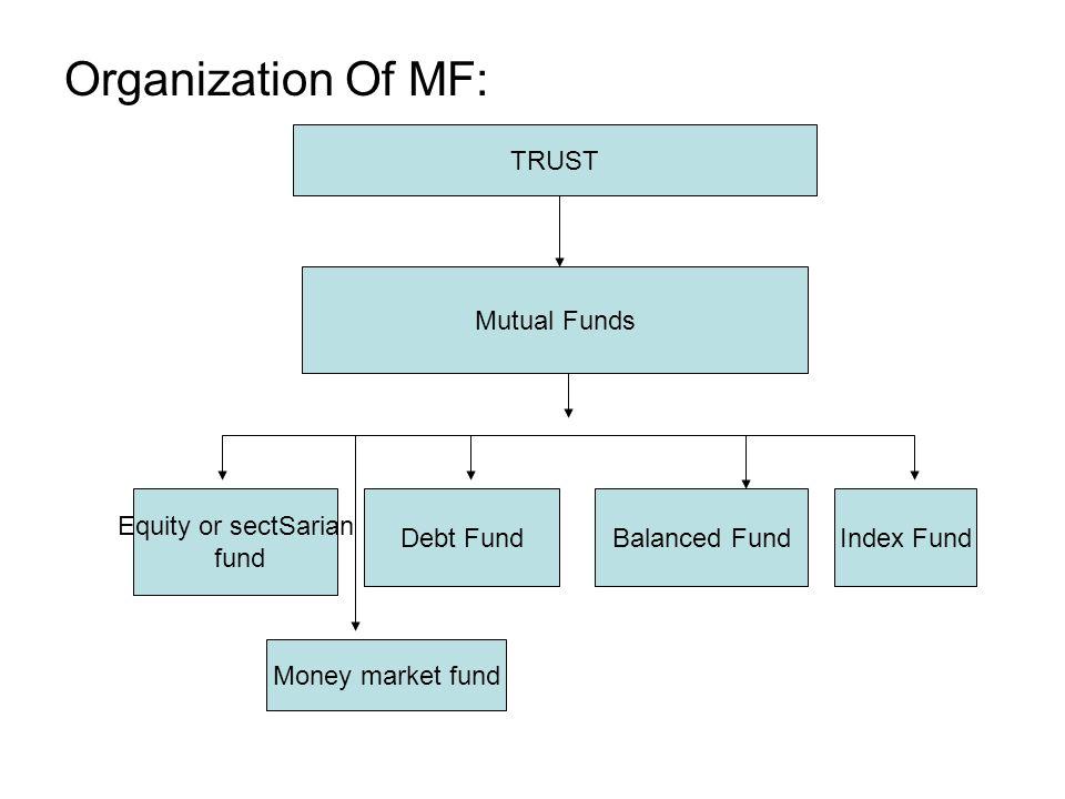 Organization Of MF: TRUST Mutual Funds Equity or sectSarian fund Debt FundBalanced FundIndex Fund Money market fund