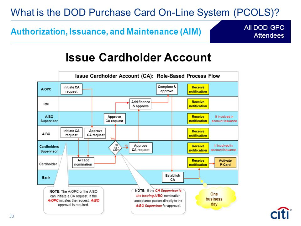 33 Authorization, Issuance, and Maintenance (AIM) ® What is the DOD Purchase Card On-Line System (PCOLS)? All DOD GPC Attendees Issue Cardholder Accou