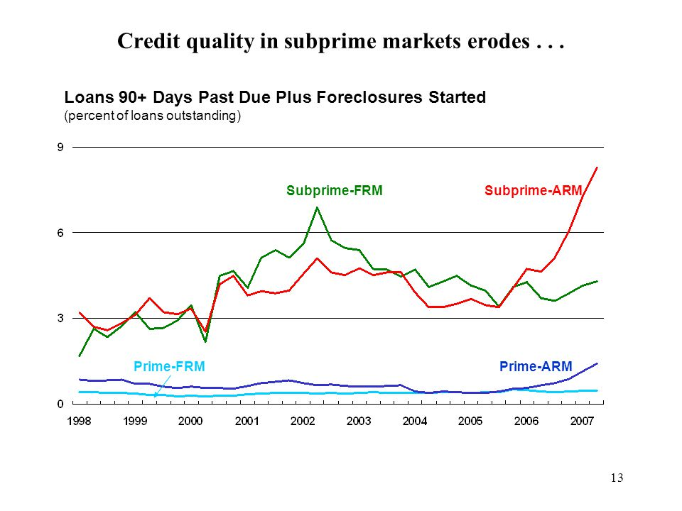13 Credit quality in subprime markets erodes...