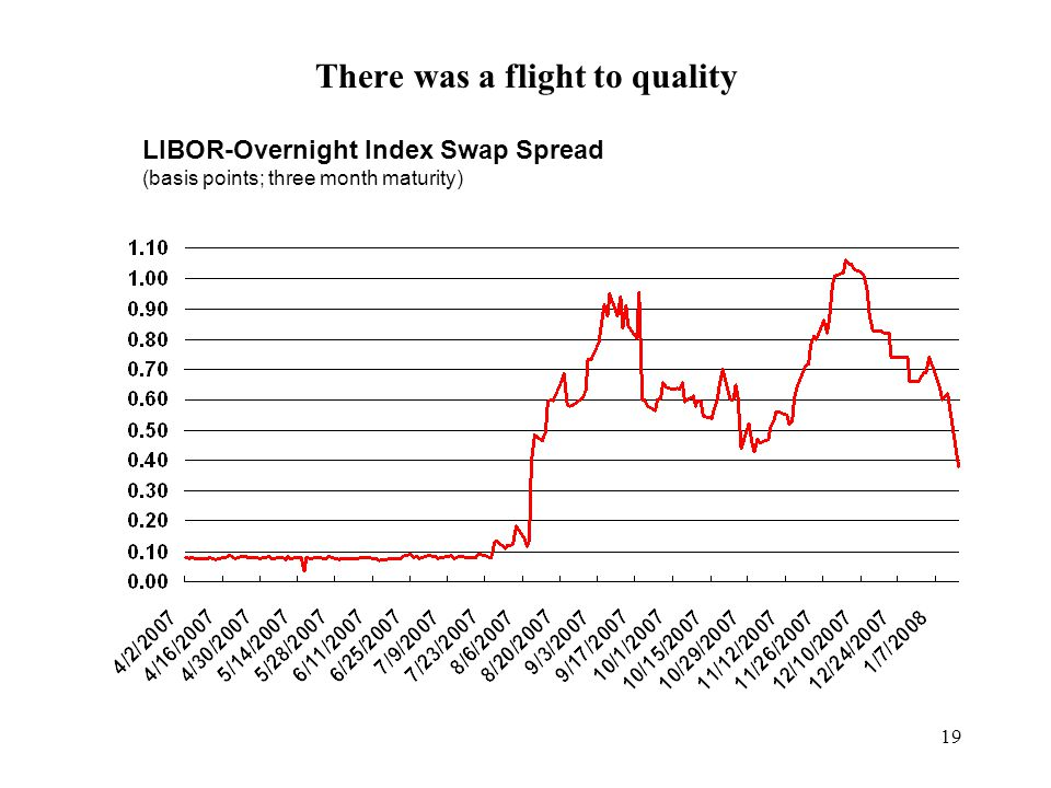 19 There was a flight to quality LIBOR-Overnight Index Swap Spread (basis points; three month maturity)