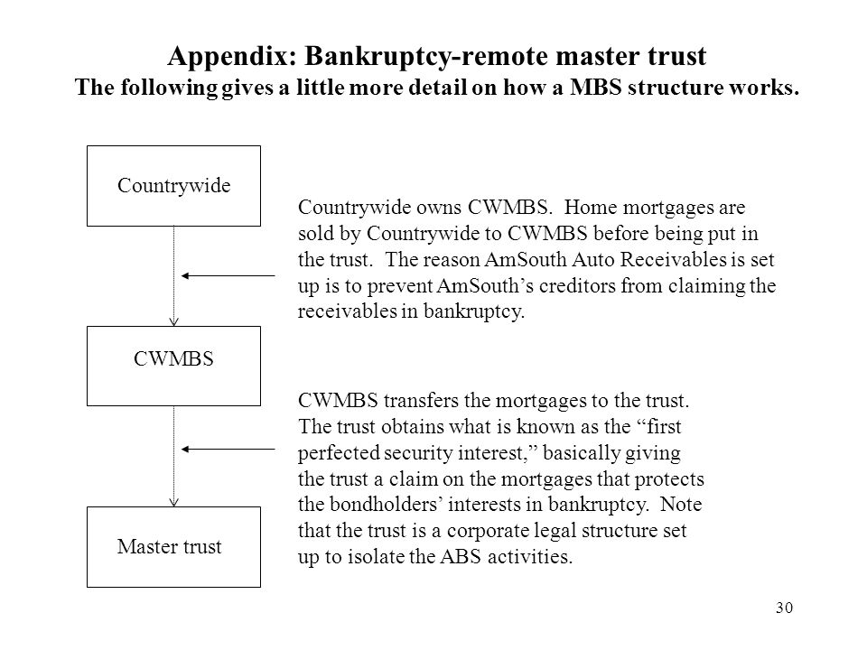30 Appendix: Bankruptcy-remote master trust The following gives a little more detail on how a MBS structure works.