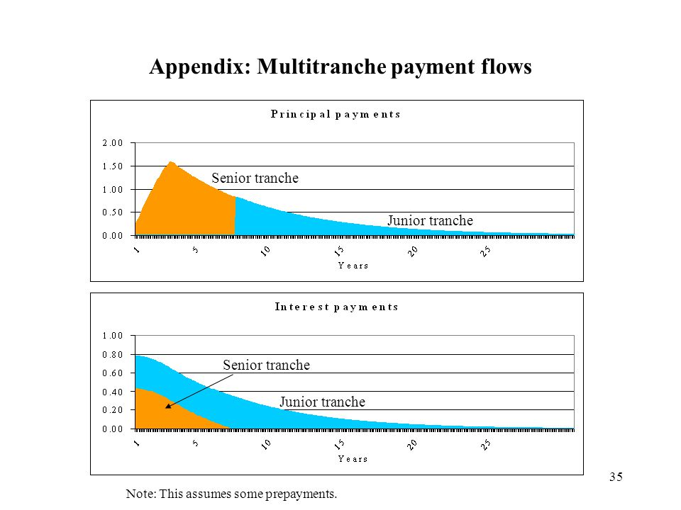 35 Appendix: Multitranche payment flows Note: This assumes some prepayments.