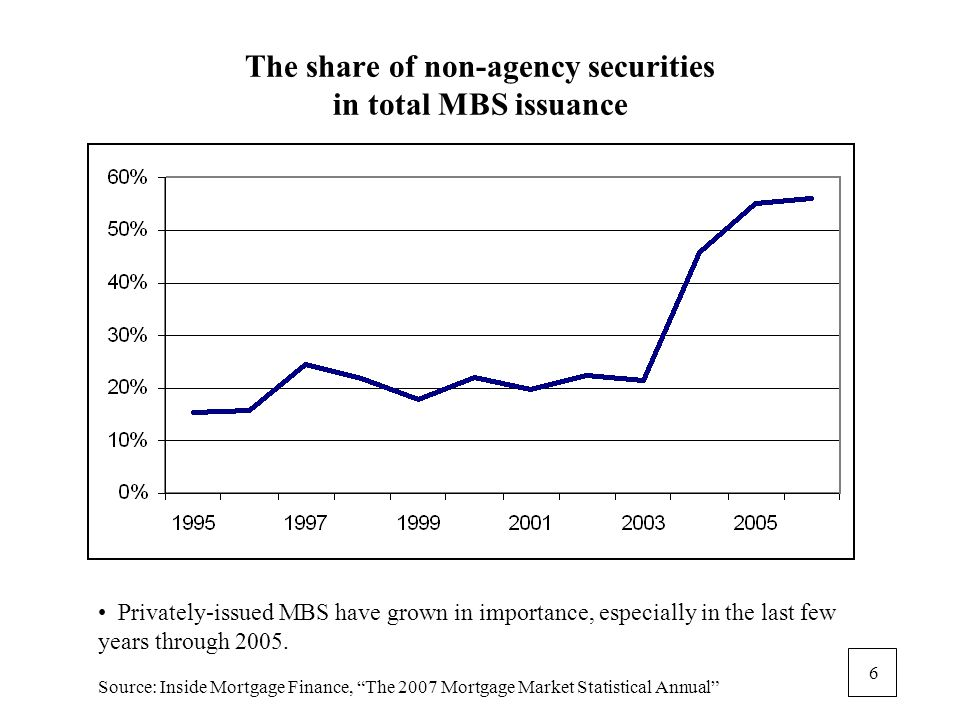 6 The share of non-agency securities in total MBS issuance Privately-issued MBS have grown in importance, especially in the last few years through 2005.